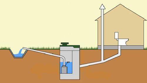 Примерно так выглядит схема канализации