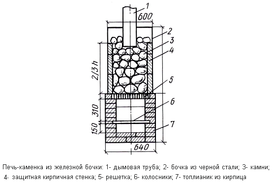 Печка из железной бочки или из трубы