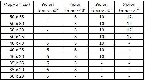 Таблица технических характеристик прямоугольной кровли