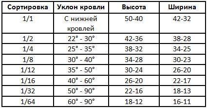 Таблица технических характеристик старонемецкой кладки кровли