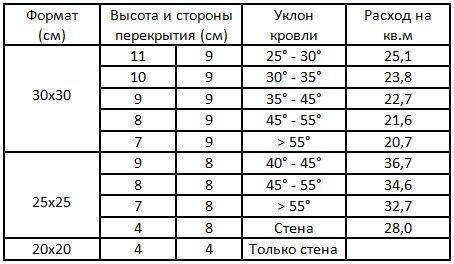 Таблица технических характеристик универсальной кладки кровли