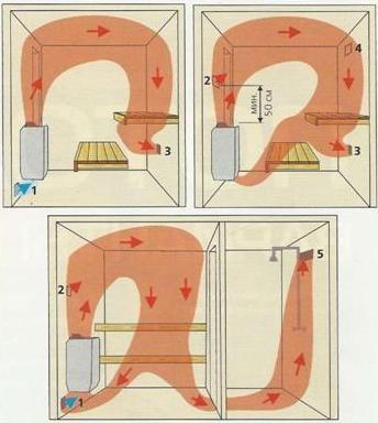 Варианты обустройства вентиляционных систем бани