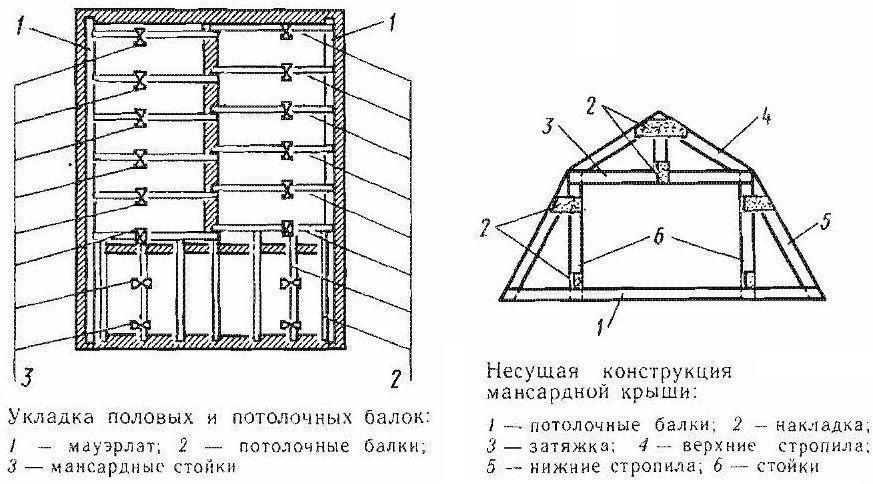 Схема чердачного покрытия