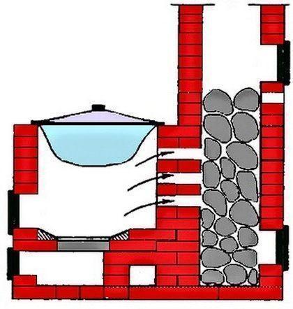Схема печи с подогревом воды