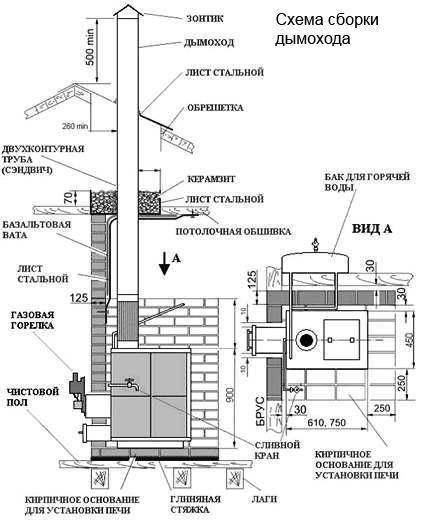 Схема сборки дымоходной трубы и печи