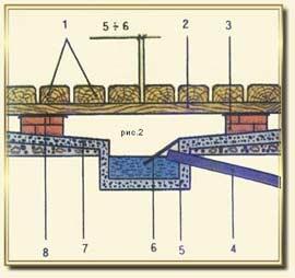 Дренажная система в парилке и моечной: 1 — доски пола с фасками для стока воды; 2 — лаги; 3 — столбы; 4 — водосливная труба; 5 — трап; 6 — пластина; 7 — цементное покрытие с уклоном; 8 — гидроизоляция.